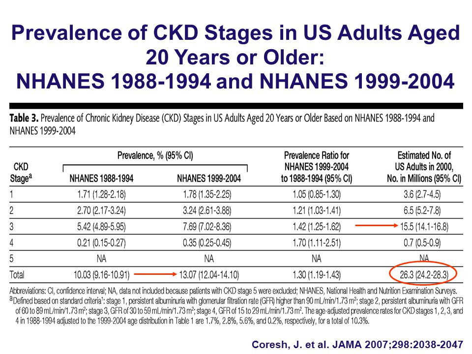 Coresh, J. et al. JAMA 2007;298:2038-2047 Prevalence of CKD Stages in US Adults Aged 20 Years or Older: NHANES 1988-1994 and NHANES 1999-2004