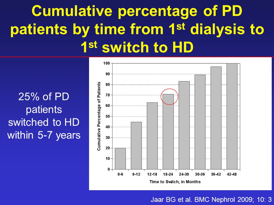 Cumulative percentage of PD patients by time from 1 st dialysis to 1 st switch to HD Jaar BG et al.