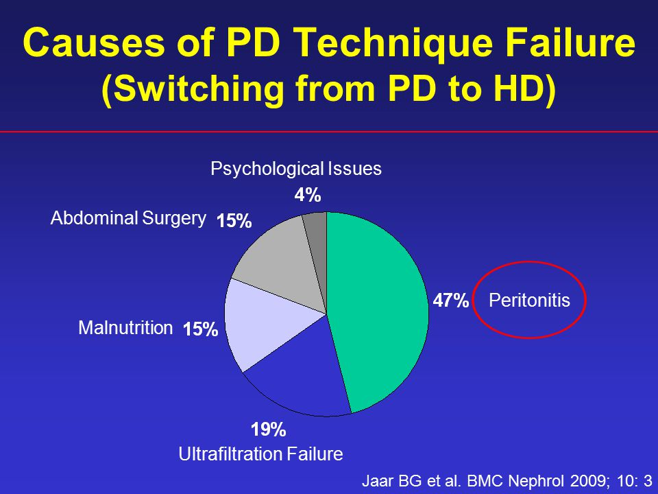 Causes of PD Technique Failure (Switching from PD to HD) Peritonitis Ultrafiltration Failure Malnutrition Abdominal Surgery Psychological Issues Jaar BG et al.