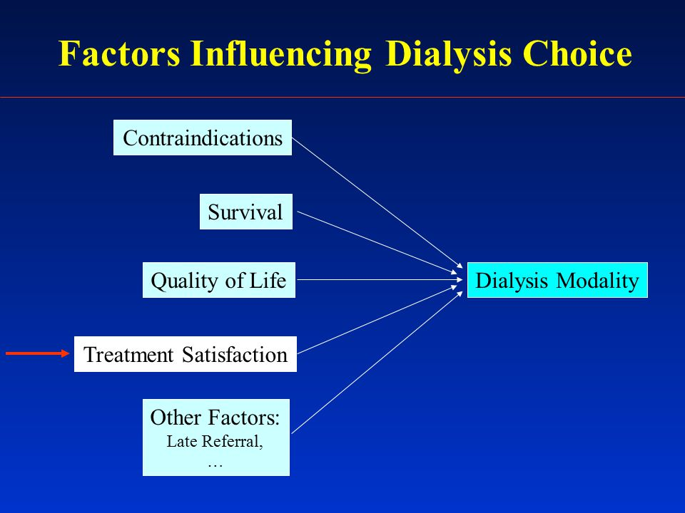 Factors Influencing Dialysis Choice Dialysis Modality Contraindications Survival Quality of Life Treatment Satisfaction Other Factors: Late Referral, …
