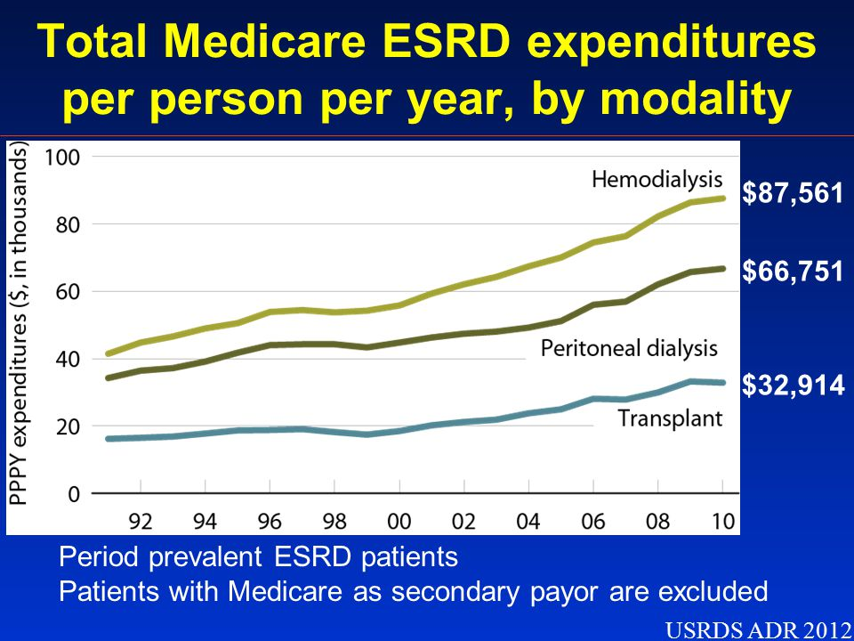 Total Medicare ESRD expenditures per person per year, by modality USRDS ADR 2012 Period prevalent ESRD patients Patients with Medicare as secondary payor are excluded $87,561 $66,751 $32,914