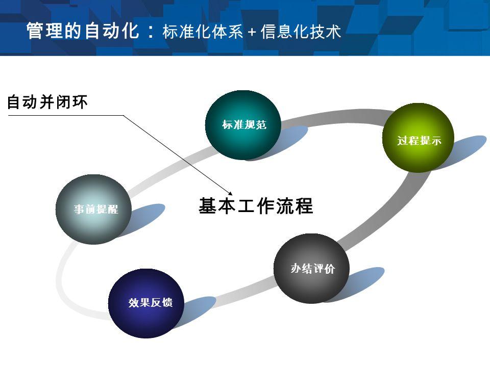 管理的自动化 : 标准化体系+信息化技术 事前提醒 标准规范 过程提示 办结评价 效果反馈 基本工作流程 自动并闭环