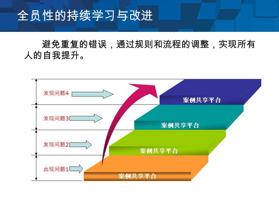 全员性的持续学习与改进 发现问题 4 发现问题 3 发现问题 2 出现问题 1 案例共享平台 避免重复的错误,通过规则和流程的调整,实现所有 人的自我提升。