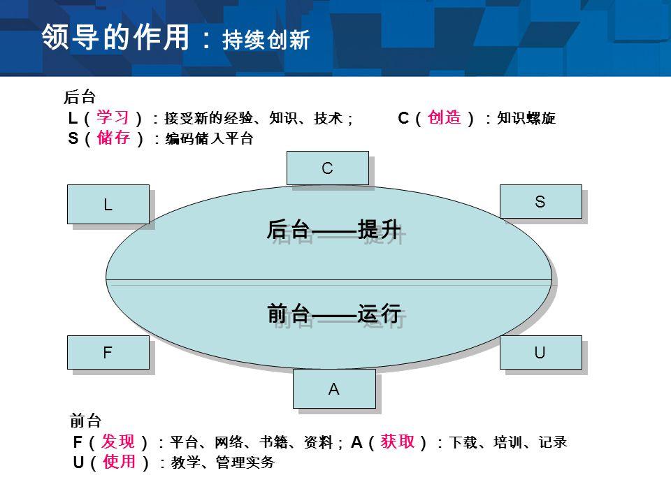 领导的作用: 持续创新 C C S S L L A A U U F F 后台 —— 提升 前台 —— 运行 后台 L (学习): 接受新的经验、知识、技术; C (创造): 知识螺旋 S (储存): 编码储入平台 前台 F (发现): 平台、网络、书籍、资料; A (获取): 下载、培训、记录 U (使用): 教学、管理实务