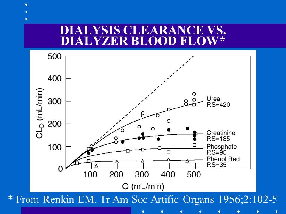 DIALYSIS CLEARANCE VS. DIALYZER BLOOD FLOW* * From Renkin EM. Tr Am Soc Artific Organs 1956;2:102-5