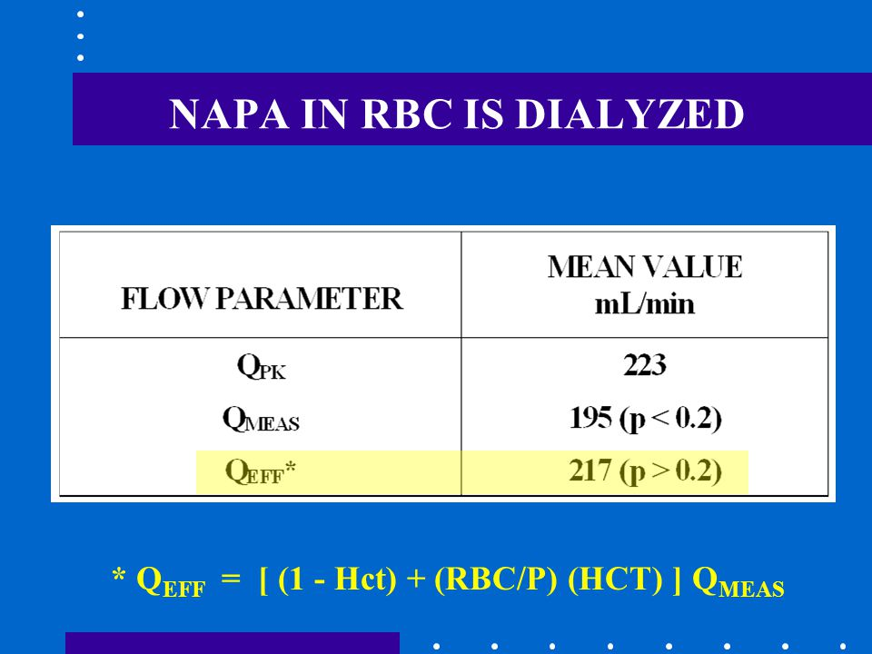 NAPA IN RBC IS DIALYZED * Q EFF = [ (1 - Hct) + (RBC/P) (HCT) ] Q MEAS