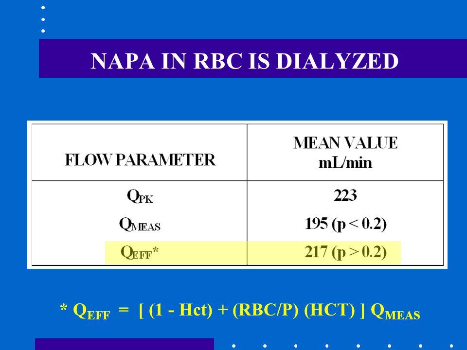 NAPA IN RBC IS DIALYZED * Q EFF = [ (1 - Hct) + (RBC/P) (HCT) ] Q MEAS