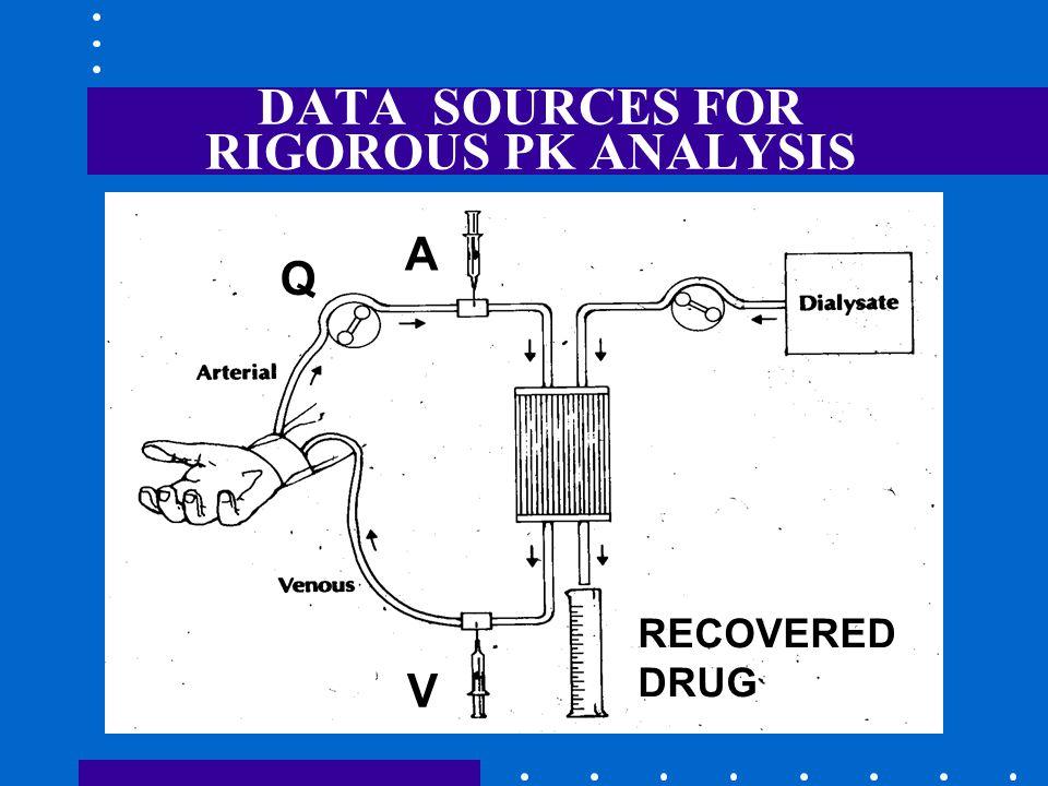 DATA SOURCES FOR RIGOROUS PK ANALYSIS A V Q RECOVERED DRUG