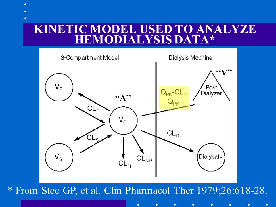 KINETIC MODEL USED TO ANALYZE HEMODIALYSIS DATA* * From Stec GP, et al.