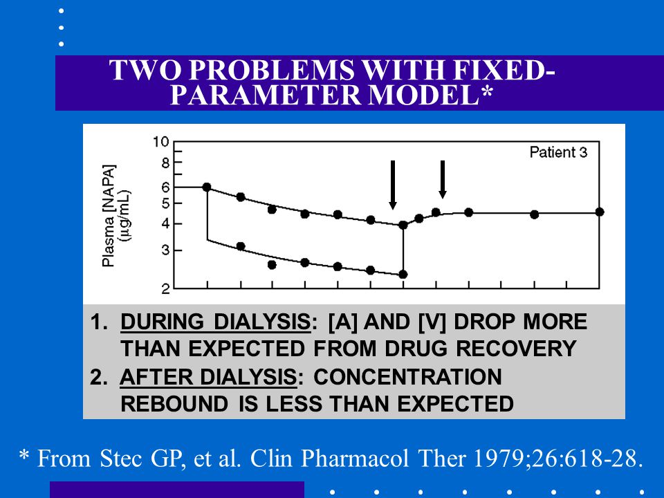 TWO PROBLEMS WITH FIXED- PARAMETER MODEL* * From Stec GP, et al. Clin Pharmacol Ther 1979;26:618-28. 1. DURING DIALYSIS: [A] AND [V] DROP MORE THAN EX