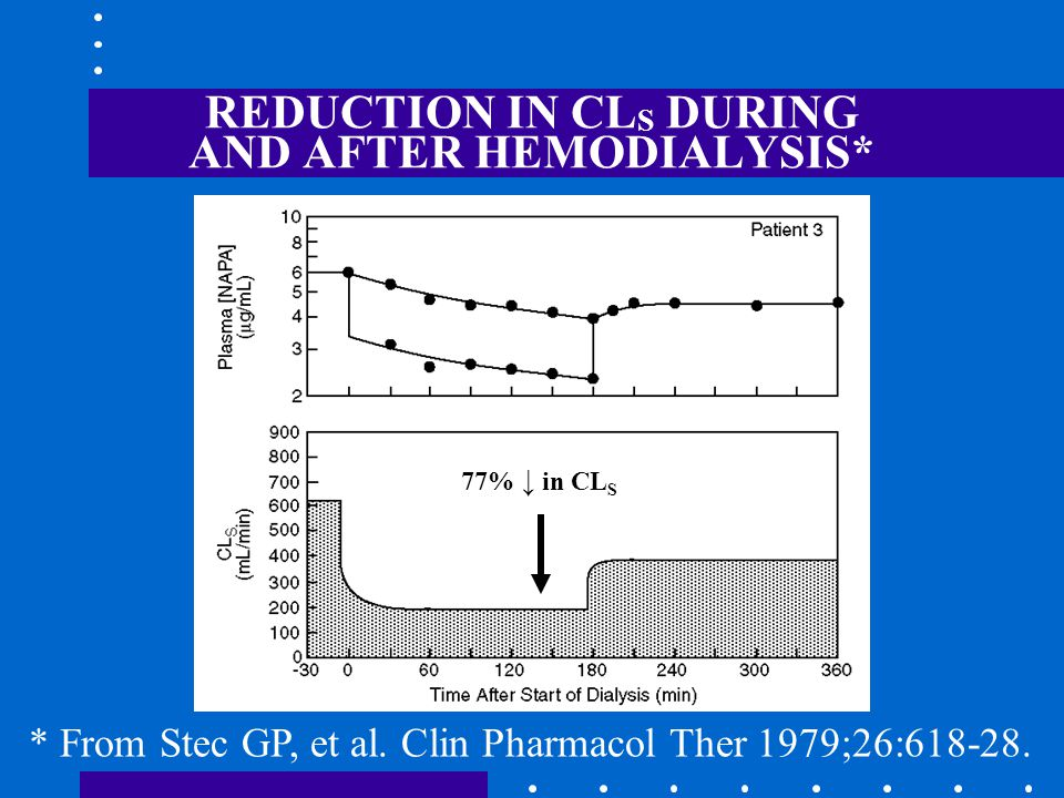 REDUCTION IN CL S DURING AND AFTER HEMODIALYSIS* * From Stec GP, et al.