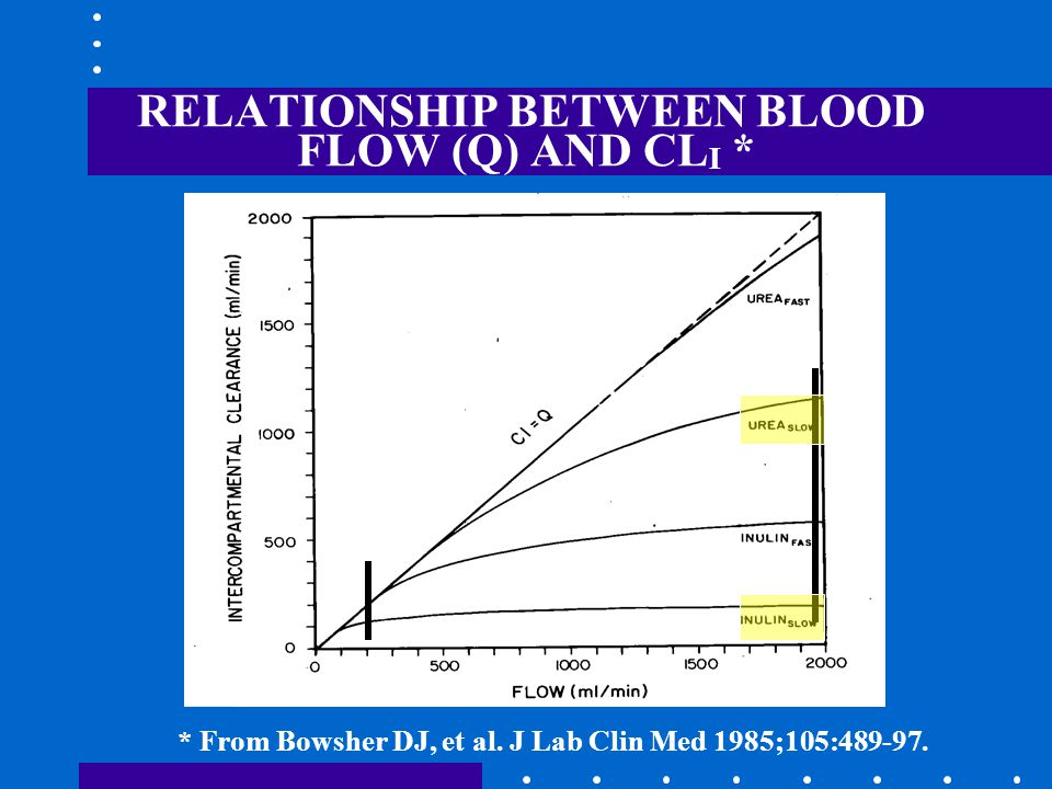 RELATIONSHIP BETWEEN BLOOD FLOW (Q) AND CL I * * From Bowsher DJ, et al.