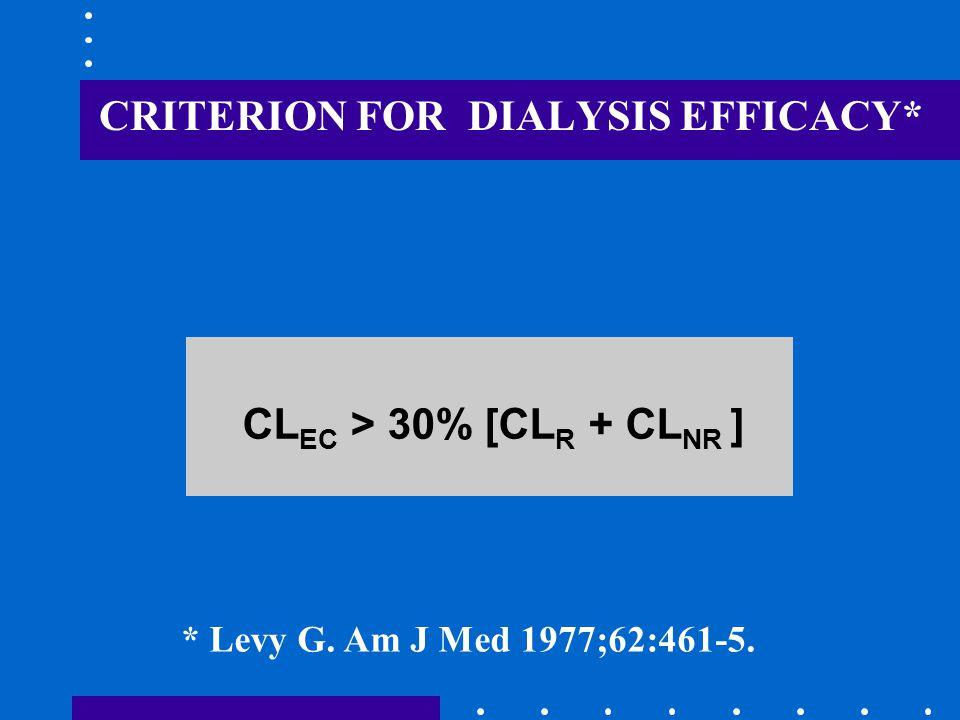 CRITERION FOR DIALYSIS EFFICACY* CL EC > 30% [CL R + CL NR ] * Levy G. Am J Med 1977;62:461-5.