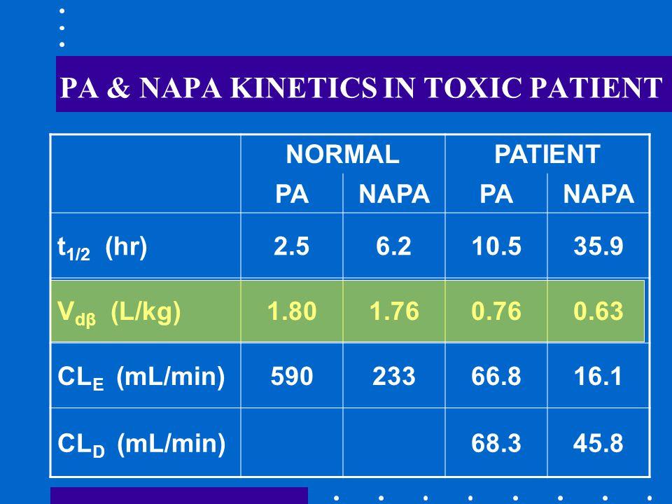 PA & NAPA KINETICS IN TOXIC PATIENT NORMALPATIENT PANAPAPANAPA t 1/2 (hr)2.56.210.535.9 V dβ (L/kg)1.801.760.760.63 CL E (mL/min)59023366.816.1 CL D (mL/min)68.345.8