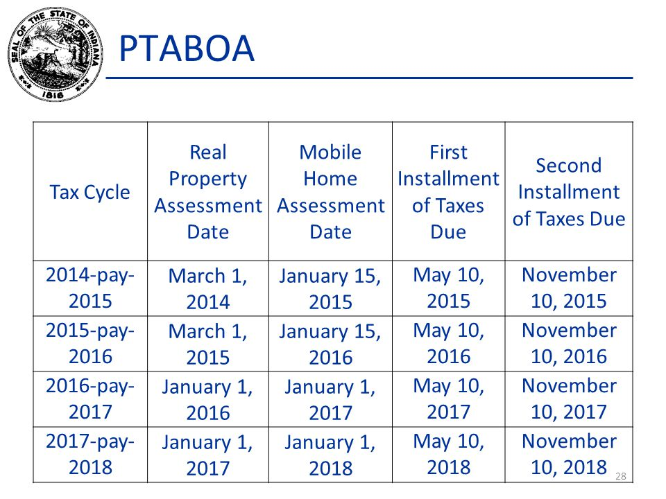PTABOA 28 Tax Cycle Real Property Assessment Date Mobile Home Assessment Date First Installment of Taxes Due Second Installment of Taxes Due 2014-pay- 2015 March 1, 2014 January 15, 2015 May 10, 2015 November 10, 2015 2015-pay- 2016 March 1, 2015 January 15, 2016 May 10, 2016 November 10, 2016 2016-pay- 2017 January 1, 2016 January 1, 2017 May 10, 2017 November 10, 2017 2017-pay- 2018 January 1, 2017 January 1, 2018 May 10, 2018 November 10, 2018