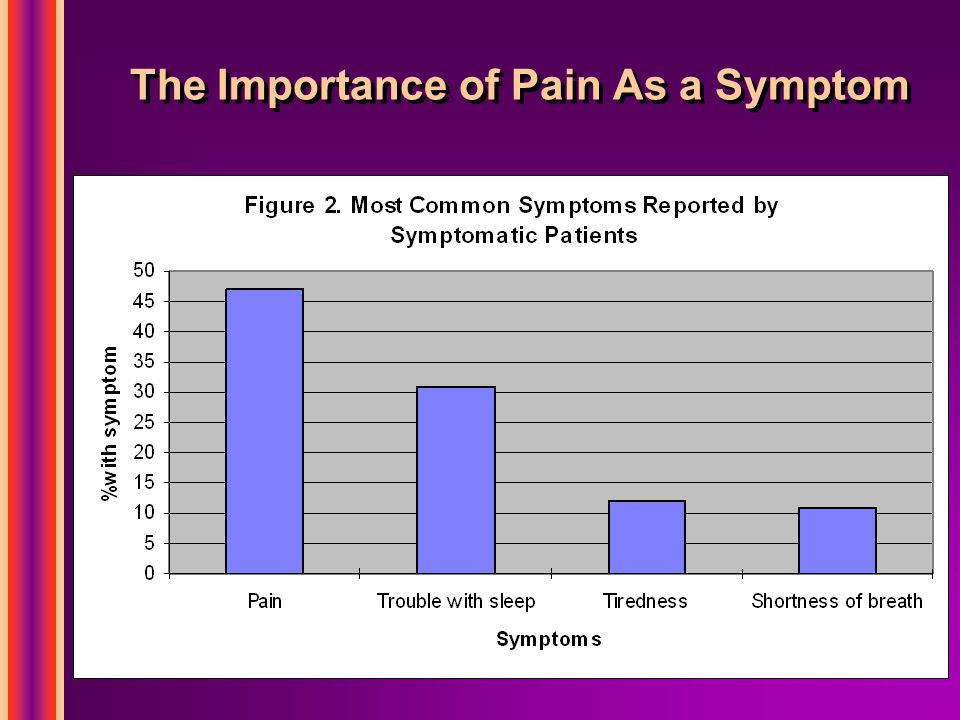 The Importance of Pain As a Symptom