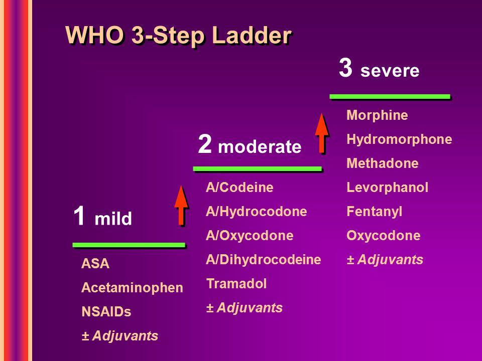 WHO 3-Step Ladder 1 mild 2 moderate 3 severe Morphine Hydromorphone Methadone Levorphanol Fentanyl Oxycodone ± Adjuvants A/Codeine A/Hydrocodone A/Oxy