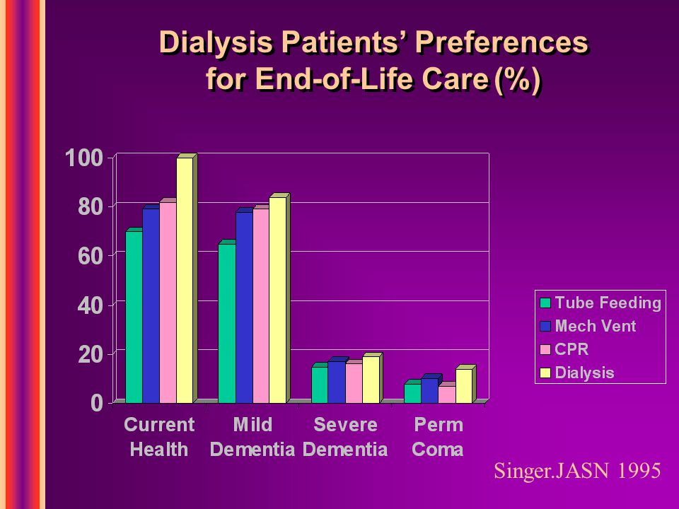Dialysis Patients' Preferences for End-of-Life Care (%) Singer.JASN 1995