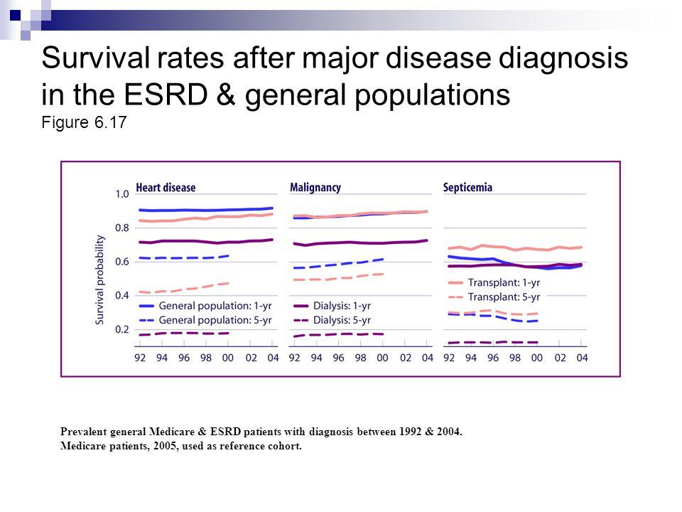 Survival rates after major disease diagnosis in the ESRD & general populations Figure 6.17 Prevalent general Medicare & ESRD patients with diagnosis b
