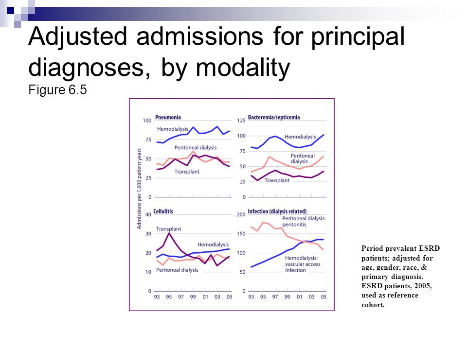 Adjusted admissions for principal diagnoses, by modality Figure 6.5 Period prevalent ESRD patients; adjusted for age, gender, race, & primary diagnosi