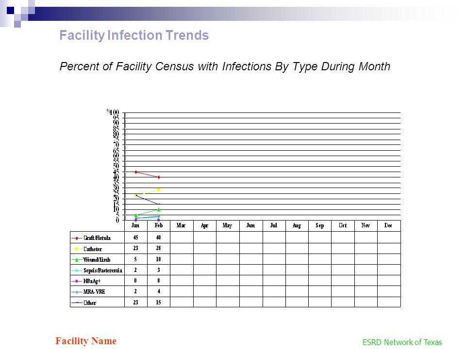 ESRD Network of Texas Facility Name Facility Infection Trends Percent of Facility Census with Infections By Type During Month