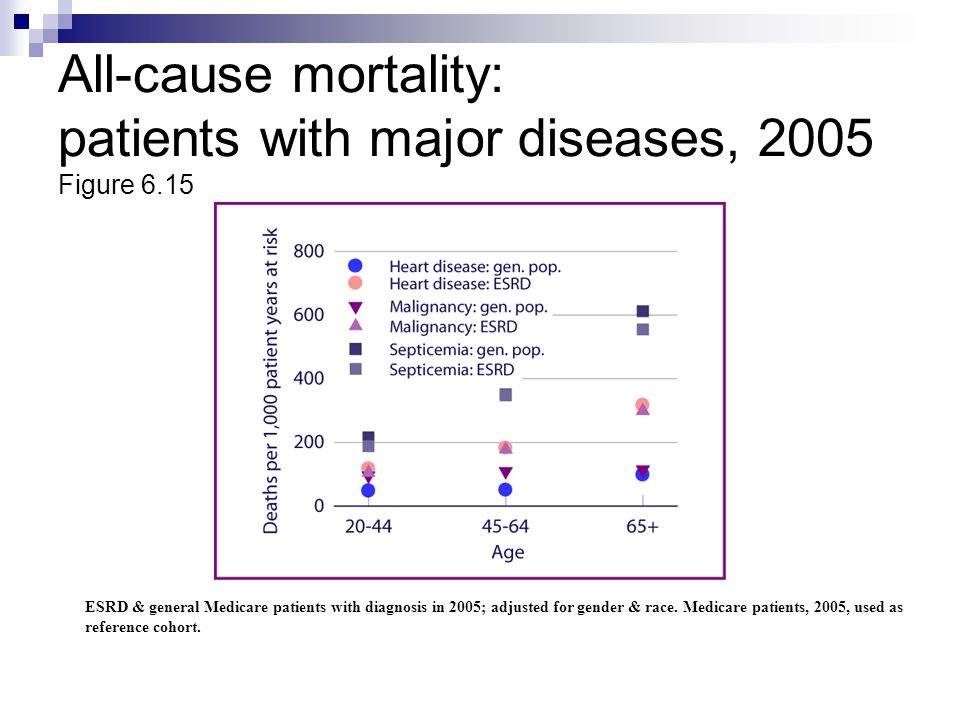 All-cause mortality: patients with major diseases, 2005 Figure 6.15 ESRD & general Medicare patients with diagnosis in 2005; adjusted for gender & rac