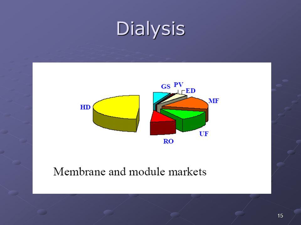 15 Dialysis