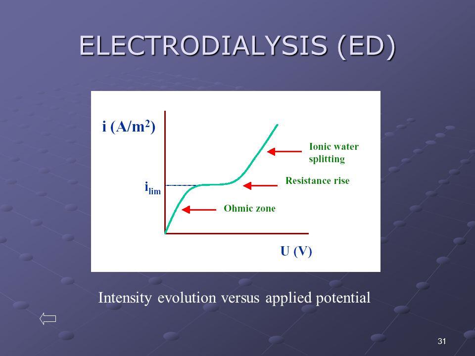 31 ELECTRODIALYSIS (ED) Intensity evolution versus applied potential