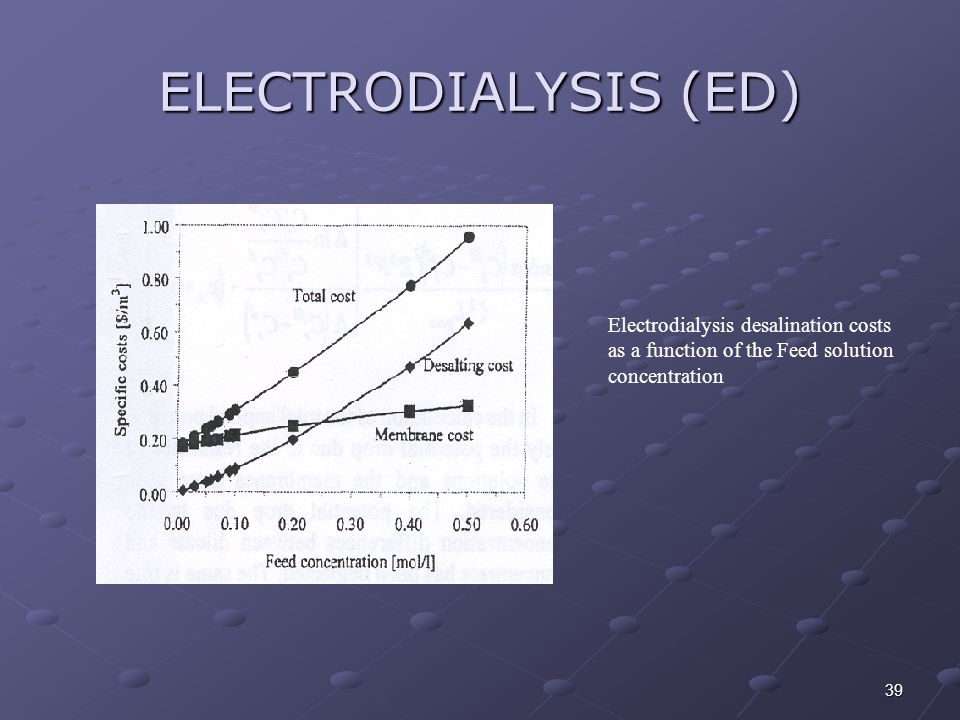 39 ELECTRODIALYSIS (ED) Electrodialysis desalination costs as a function of the Feed solution concentration