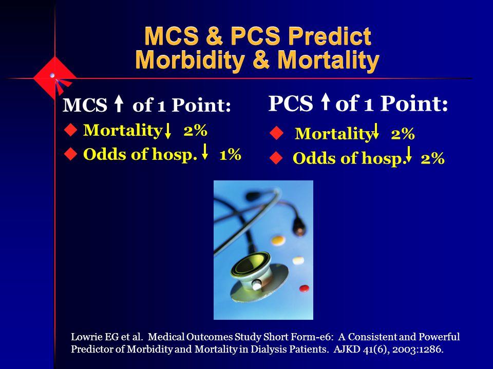 MCS & PCS Predict Morbidity & Mortality MCS of 1 Point: u Mortality 2% u Odds of hosp. 1% PCS of 1 Point:  Mortality 2% u Odds of hosp. 2% Lowrie EG