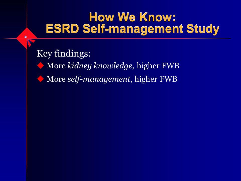 How We Know: ESRD Self-management Study Key findings: u More kidney knowledge, higher FWB u More self-management, higher FWB