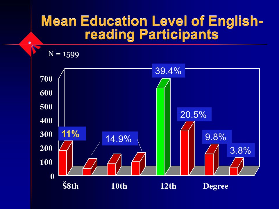 Mean Education Level of English- reading Participants N = 1599 11% 14.9% 39.4% 20.5% 9.8% 3.8%