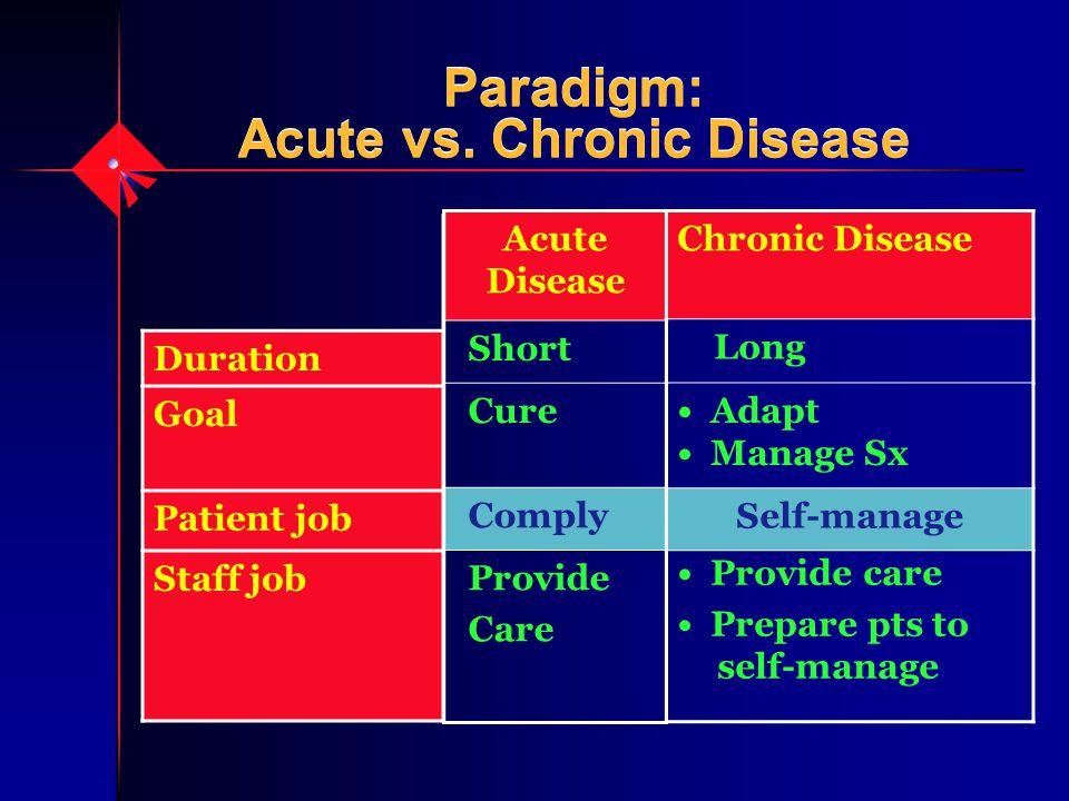 Paradigm: Acute vs. Chronic Disease Duration Goal Patient job Staff job Acute Disease Short Cure Comply Provide Care Chronic Disease Long Adapt Manage