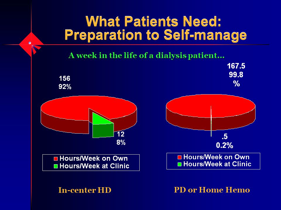 What Patients Need: Preparation to Self-manage What Patients Need: Preparation to Self-manage A week in the life of a dialysis patient… In-center HD PD or Home Hemo