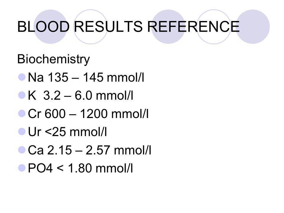 BLOOD RESULTS REFERENCE Biochemistry Na 135 – 145 mmol/l K 3.2 – 6.0 mmol/l Cr 600 – 1200 mmol/l Ur <25 mmol/l Ca 2.15 – 2.57 mmol/l PO4 < 1.80 mmol/l