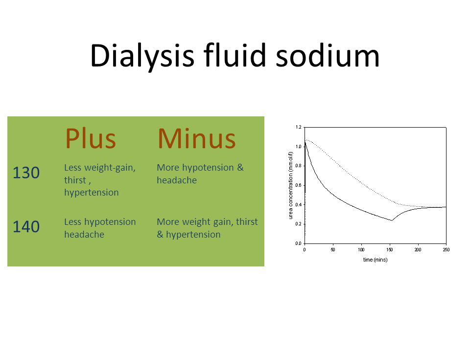 Dialysis fluid sodium PlusMinus 130 Less weight-gain, thirst, hypertension More hypotension & headache 140 Less hypotension headache More weight gain,
