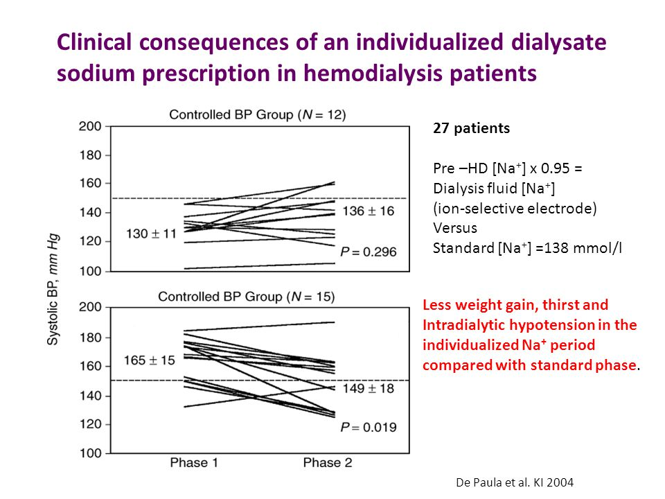 De Paula et al. KI 2004 Clinical consequences of an individualized dialysate sodium prescription in hemodialysis patients 27 patients Pre –HD [Na + ]