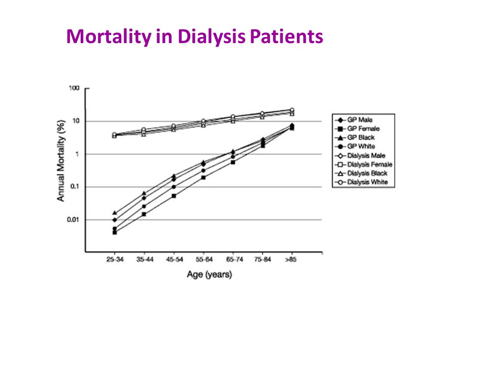 Mortality in Dialysis Patients