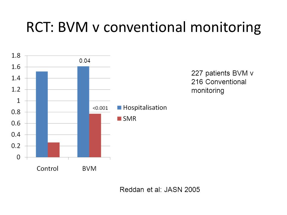 RCT: BVM v conventional monitoring Reddan et al: JASN 2005 227 patients BVM v 216 Conventional monitoring 0.04