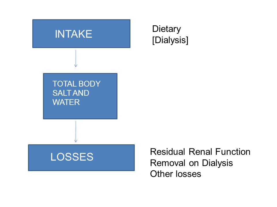 INTAKE TOTAL BODY SALT AND WATER LOSSES Dietary [Dialysis] Residual Renal Function Removal on Dialysis Other losses