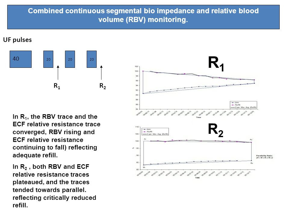 In R 1, the RBV trace and the ECF relative resistance trace converged, RBV rising and ECF relative resistance continuing to fall) reflecting adequate