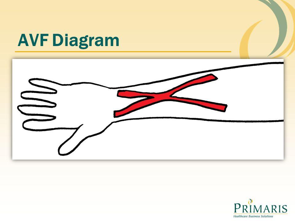 AVF Diagram