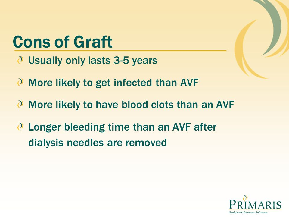 Cons of Graft Usually only lasts 3-5 years More likely to get infected than AVF More likely to have blood clots than an AVF Longer bleeding time than an AVF after dialysis needles are removed