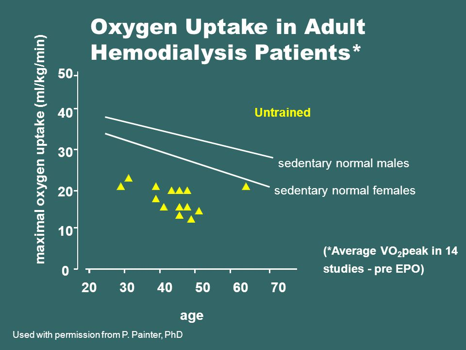 Untrained sedentary normal males sedentary normal females 50 40 30 20 10 0 maximal oxygen uptake (ml/kg/min) 20 30 40 50 60 70 age (*Average VO 2 peak in 14 studies - pre EPO) Used with permission from P.