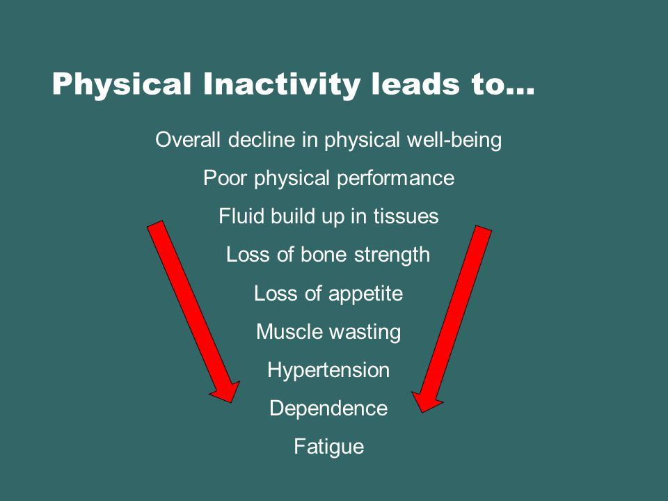 Physical Inactivity leads to… Overall decline in physical well-being Poor physical performance Fluid build up in tissues Loss of bone strength Loss of appetite Muscle wasting Hypertension Dependence Fatigue