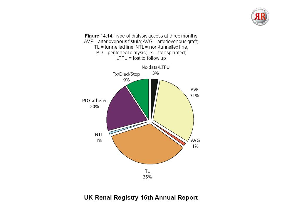UK Renal Registry 16th Annual Report Figure 14.14.