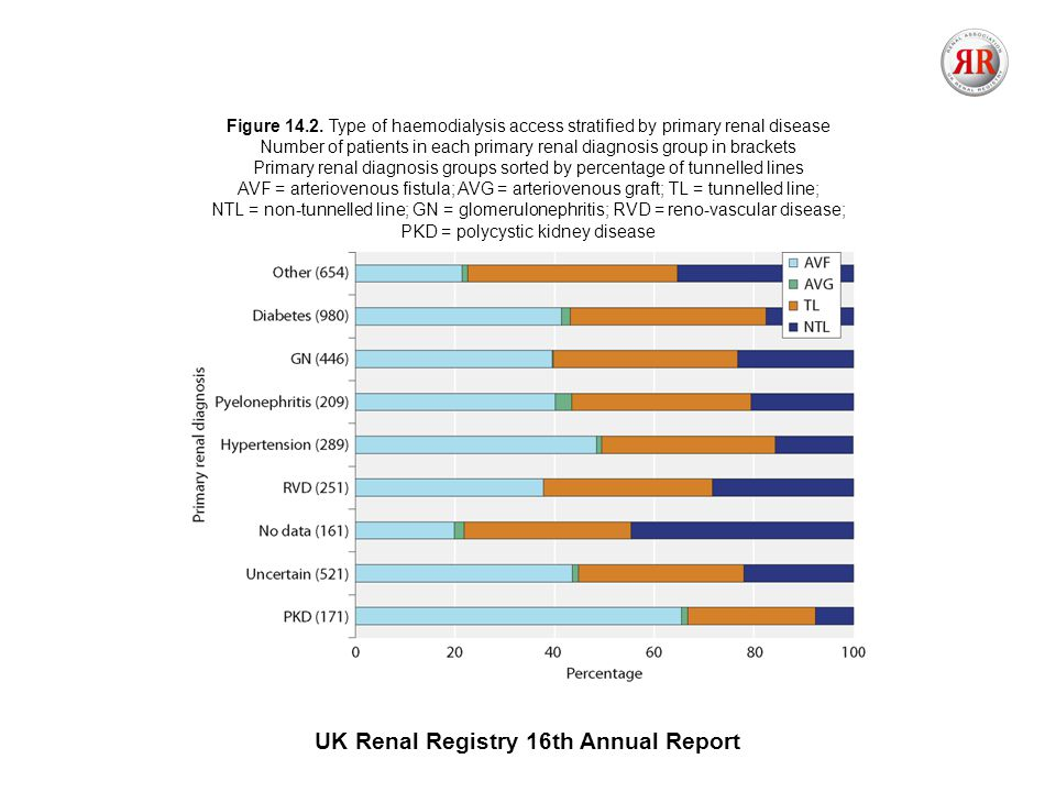 UK Renal Registry 16th Annual Report Figure 14.2.