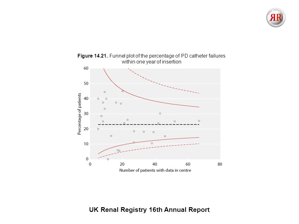 UK Renal Registry 16th Annual Report Figure 14.21.