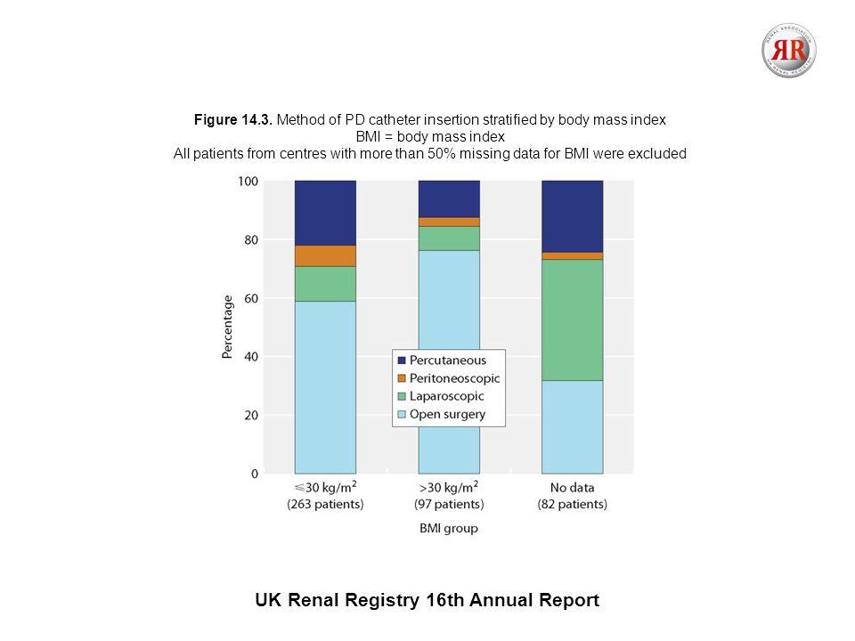 UK Renal Registry 16th Annual Report Figure 14.14.