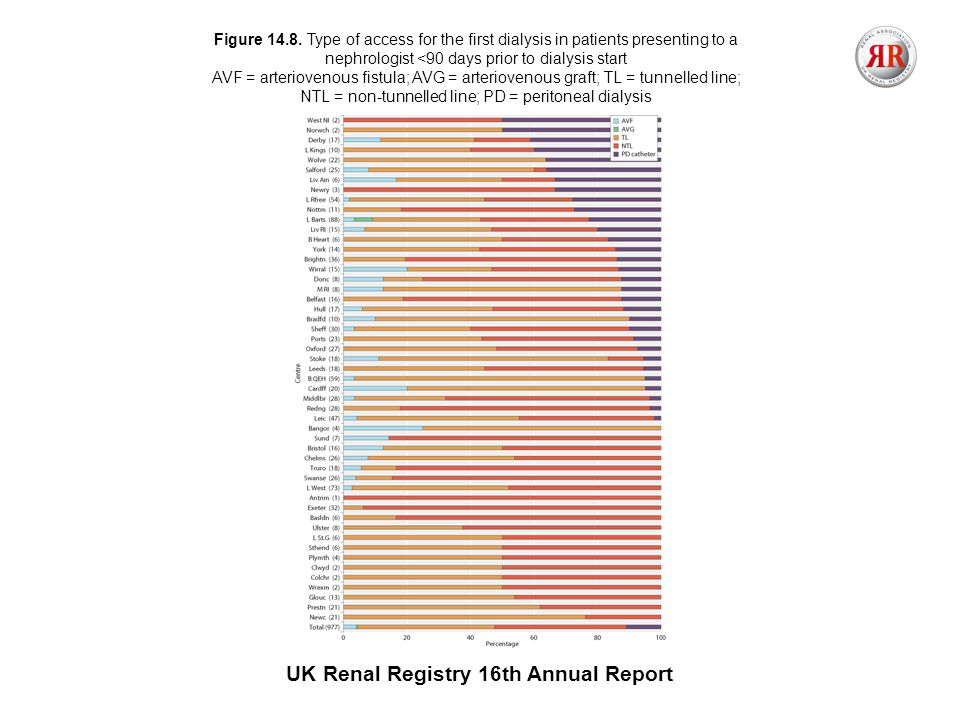 UK Renal Registry 16th Annual Report Figure 14.8.